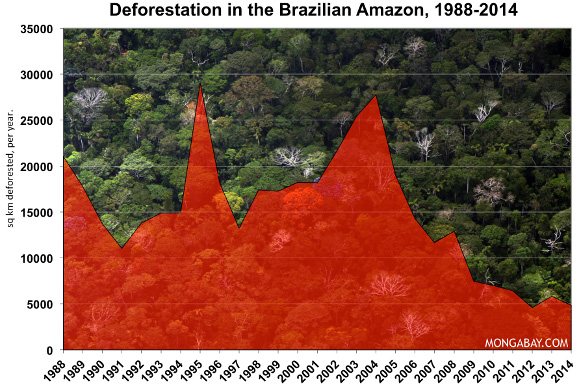 Environmental problems in Brazil